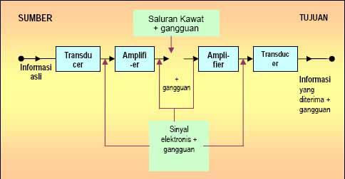 Sistem komunikasi modul teknologi komunikasi xi tkj b gambar kebutuhan dasar sistem komunikasi dengan ccuart Gallery