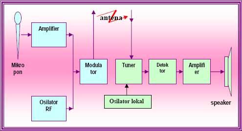 Sistem komunikasi modul teknologi komunikasi xi tkj b gambar prinsip sederhana dari suatu sistem siaran radio 4 siaran televisi ccuart Images