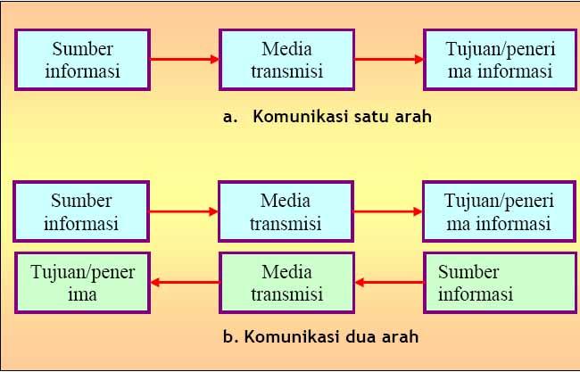 Sistem komunikasi modul teknologi komunikasi xi tkj b sistem komunikasi ccuart Images