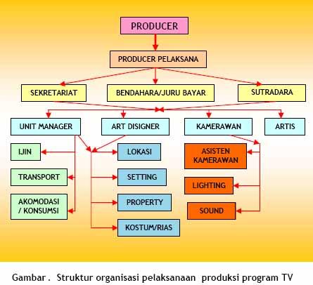 Pentahapan Pelaksanaan Produksi.