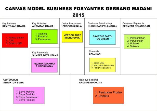 Canvas Model Bisnis