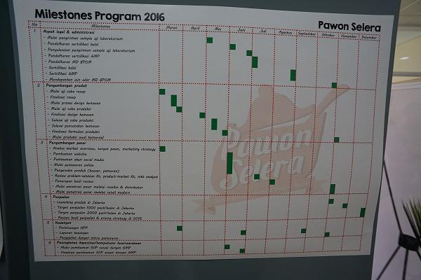 Time Schedule Pawon Selera Berdasarkan BMK